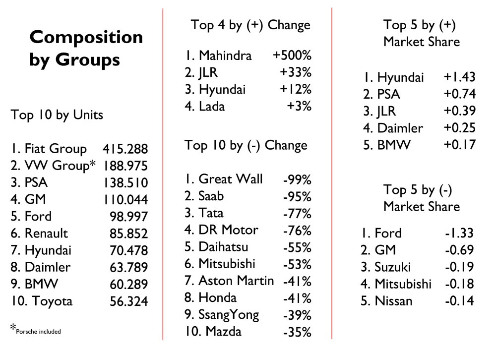 Fiat Group is the absolute leader of the market. Good for Jaguar-Land Rover and Hyundai. Too bad for the small Japanese and Chinese. What Ford lost was gained by Hyundai which impresses.Source: UNRAE