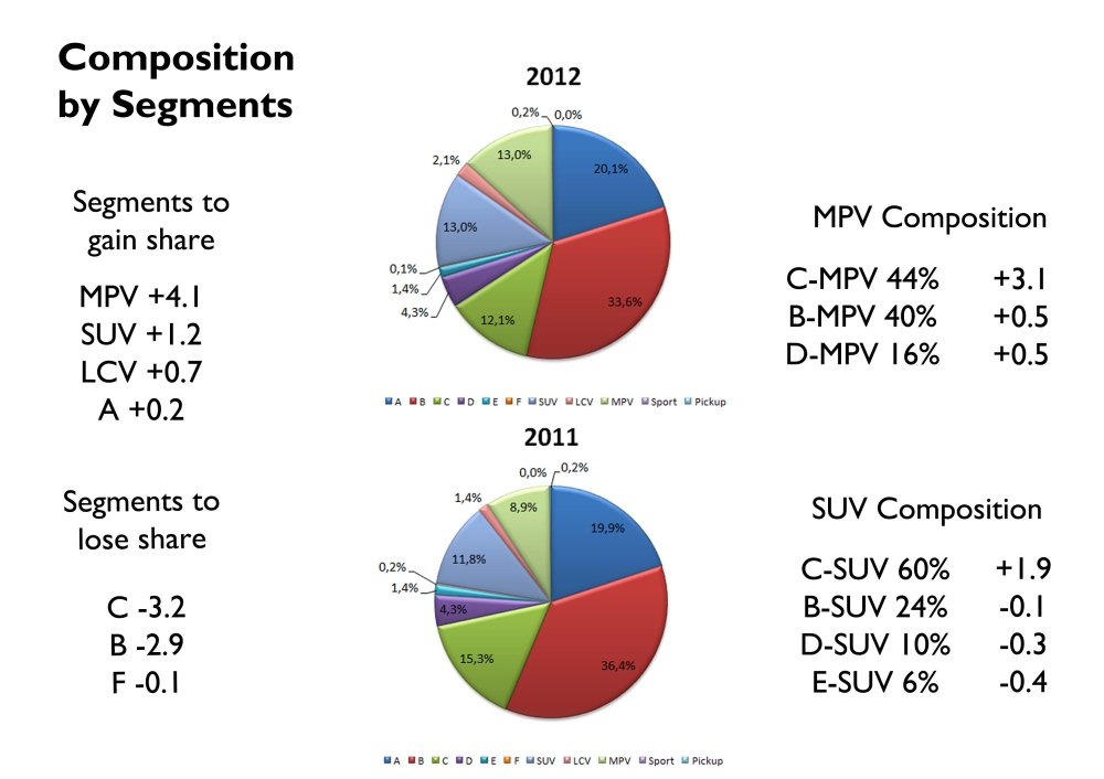 Percentage of the market evaluated: 89.2%. LCV refers to those original LCV cars that are used as passenger cars. Segmentation according to FGW Blog parameters. Source: UNRAE