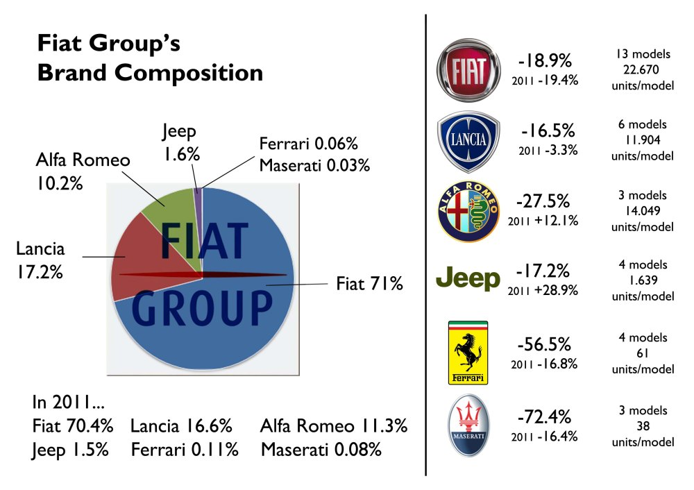 Fiat brand still accounts big part of the group's sales in Italy. Last year Lancia gained what Alfa Romeo lost. Notice that in terms of volume Lancia occupies the second place, but not in terms of average units sold by model. Alfa Romeo occupies the second place when it is consider its total sales with the number of models offered. Actually, if it wasn't because of the remaining units of the 159 sold in 2012, Alfa's average would be 20.204, very close of Fiat's average. Source: UNRAE, ANFIA
