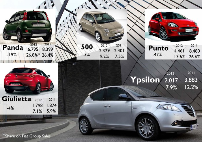 These 5 models counted for 68.5% of Fiat Group's sales. One year ago they counted for 78.6%. The difference is explained by Fiat 500L's sales. Source: UNRAE