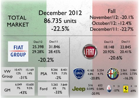 December was worse than previous months and the same of last year. Fiat Group's fall allowed it to increase its market share just as happened to PSA. Too bad for Opel. Alfa Romeo was the best performer of the group. Source: UNRAE