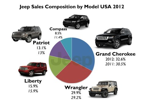 The Grand Cherokee is still the best-selling product of Jeep. The Compass is about to say goodbye. Source: FGW Data Basis