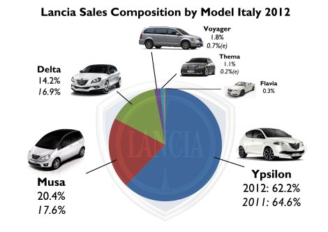 Eventhough its share fell, the Ypsilon continues to be very important for Lancia sales. Good year for the Musa. American products did not meet the goals at all. Source: FGW Data Basis