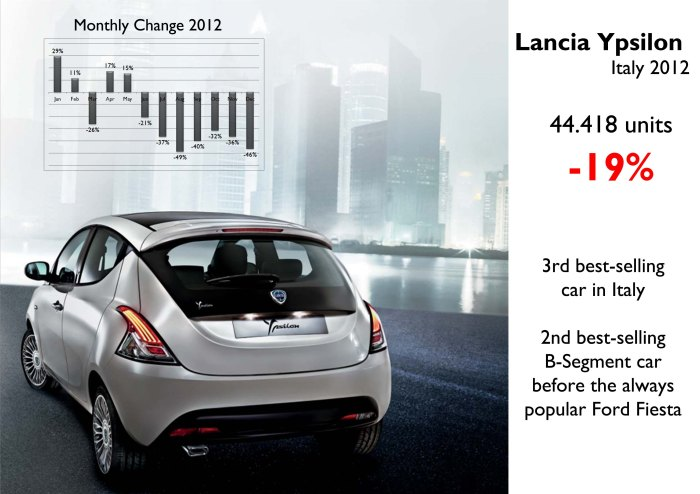 The Ypsilon overtook the Fiesta as the second best-selling B-Segment car in Italy. However its sales have had strong falls since June. Source: www.bestsellingcarsblog.net