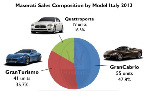 Only 115 Maseratis were sold in Italy last year. Source: ANFIA