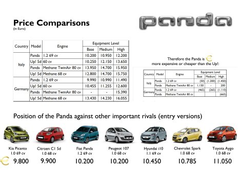 List prices for January 2013. Compared to the Up!, in Italy the Panda is a bit less expensive than the Up! in the entry versions. In Germany there is even a bigger difference, which is not bad. However the larger gaps are in upper versions. Compared to other rivals, the Panda is positioned in the middle of the segment in Italy. Source: www.fiat.it, www.fiat.de, www.omniauto.it, www.vw.de.