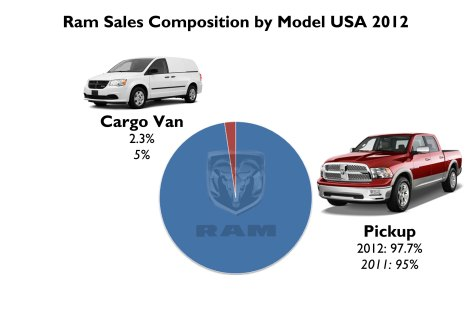 It is expected a new product in Ram range. It will be a rebadge Fiat Professional product. Source: FGW Data Basis