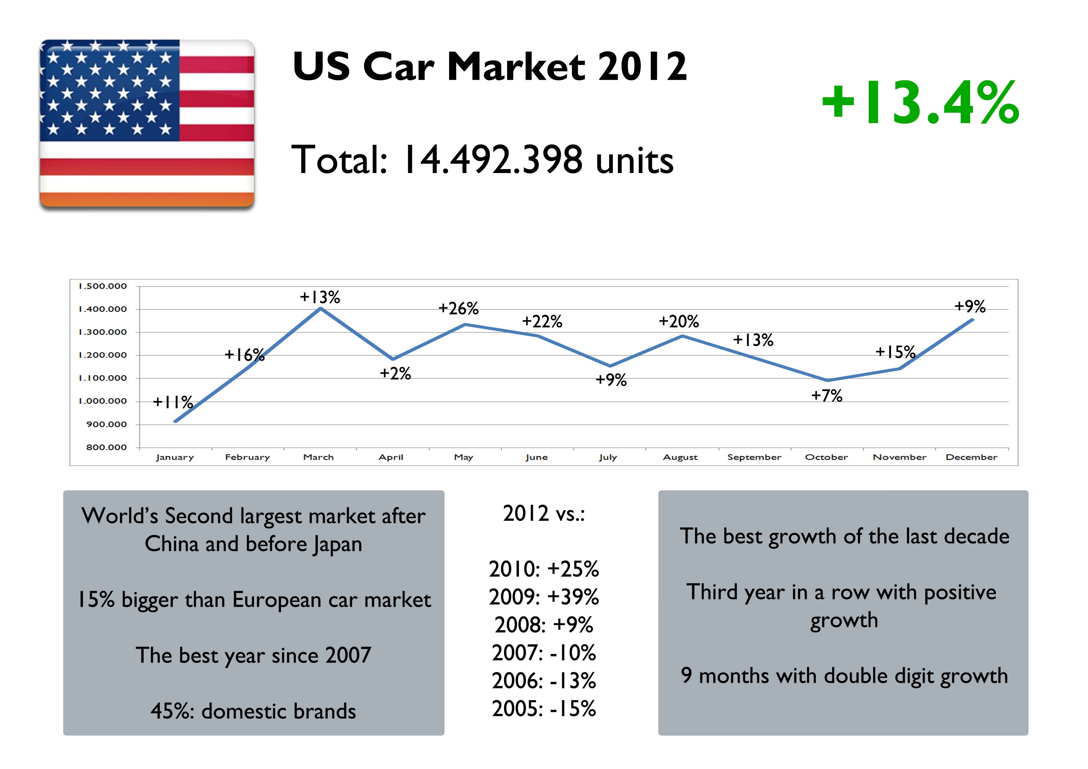 assessment of the domestic automobile industry in the united states As 2016 draws to a close, the us auto market is on the verge of setting a new sales record, beating last year's mark of 175 million new cars and trucks auto sales have been booming for several .