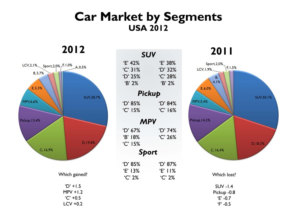 In general the market's composition has changed a lot year on year. MPV and mid-size cars are now more popular. Segmentation based on FGW parameters. Source: Good Car Bad Car