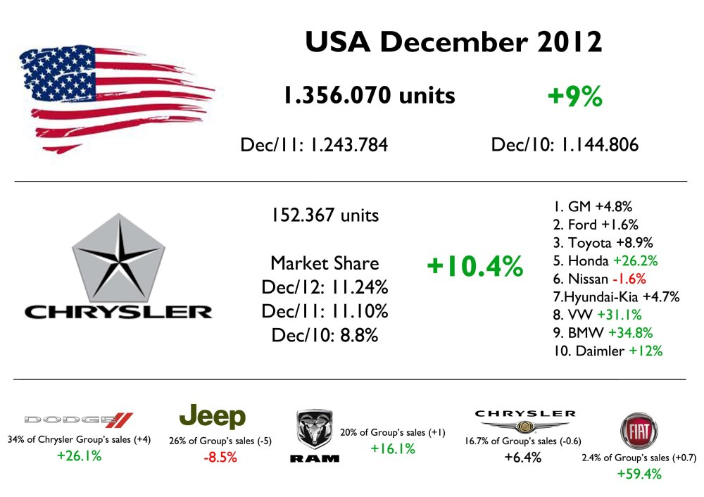 Chrysler's market share is the highest since 2007 but stopped growing as fast as it was doing last year. Source: Good Car Bad Car