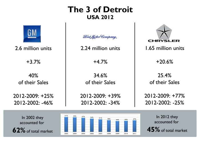 Chrysler is still the smallest of the 3 from Detroit, but it is the one with lowest fall in the last decade and the best positive growth in the last year. Nonetheless they all have lost share in overall market due to Asian competitors. Source: Good Car Bad Car