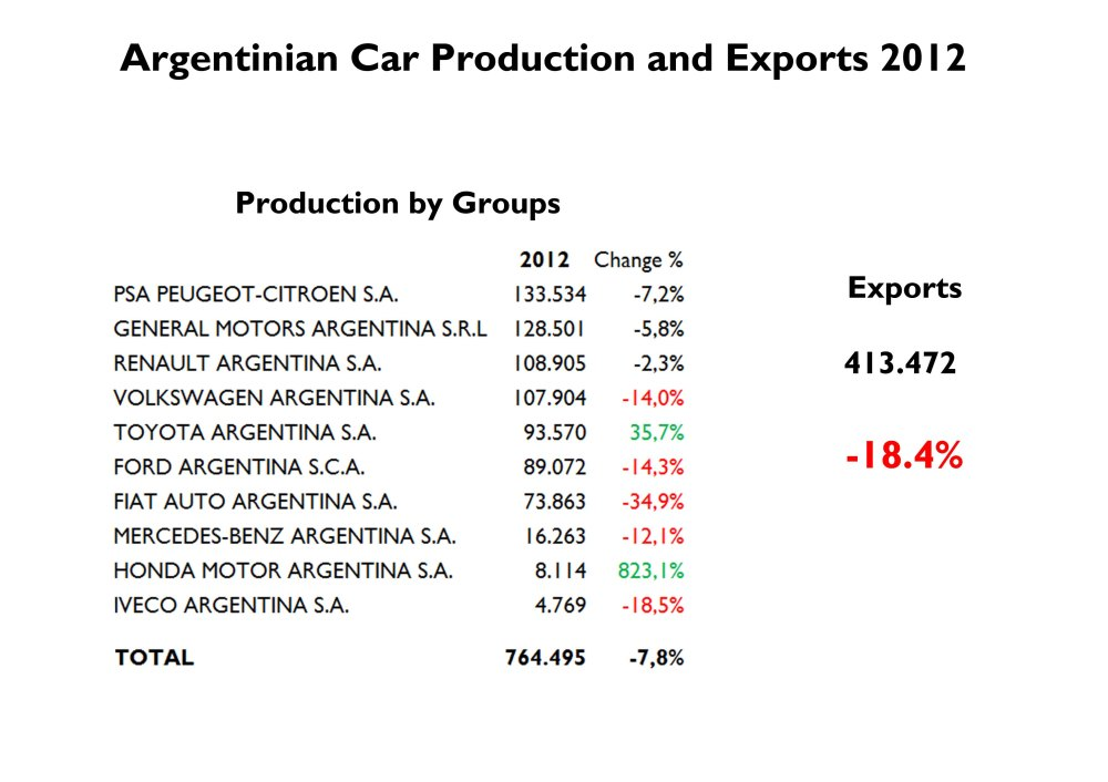 Argentinian market is certainly one of the most importants of the region. 10 different car makers have their factories there producing for local and export consumption. Source: ADEFA