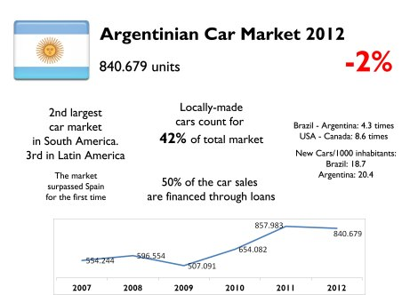 Argentinian car market sold 4.3 times less than Brazilian one but is ahead when considering total population. It has become in Latin America's fastest growing markets. Source: Autoblog Argentina, www.carsitaly.net, ADEFA