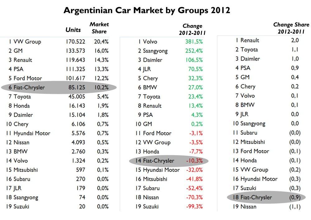 Source: FGW Data Basis, Autoblog Argentina