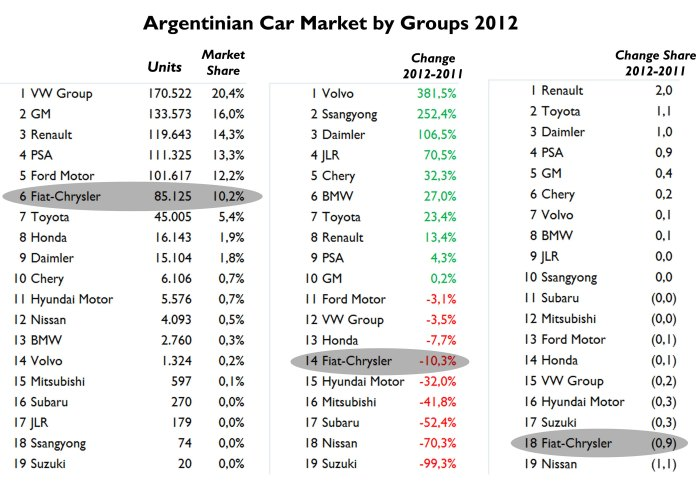 Source: FGW Data Basis, Autoblog Argentina