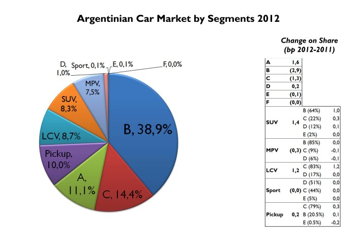 Compact cars are more popular than city cars. And mid-size pickups are more popular than small ones. Two big differences with Brazilian car market. Last year the city car segment gained share thanks to more offer and low prices. Source: FGW Data Basis