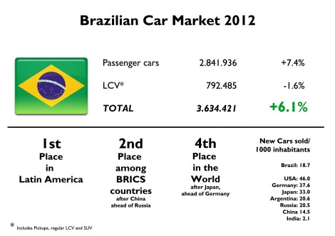 Brazil now occupies an important place in world's ranking. However its car/inhabitant index is still low compared to developed world. More growth to come. Source: FENABRAVE, www.carsitaly.net