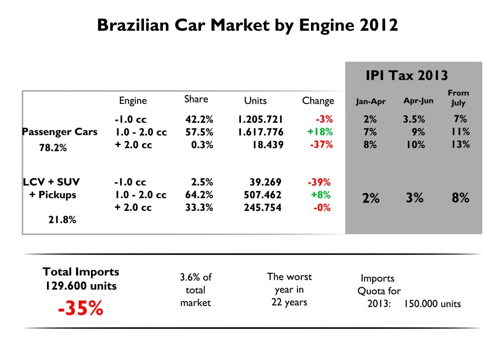 Brazil 2012 Full Year Analysis (3/6)