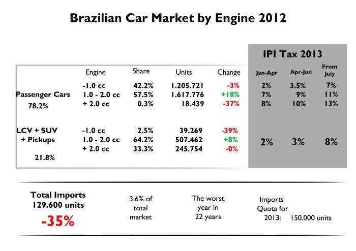 This figure explains the big impact tax policy has in demand. Most of Brazilians buy cars with engines under 2.0 cc. From January 1st 2013, IPI will increase gradually to reach regular levels in July 1st this year. Notice also the low penetration imported cars have due to low quotas and high taxes. Source: FENABRAVE, Terra Economia, Cronista.com