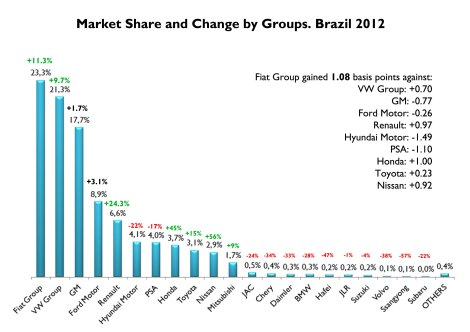 Fiat was not only the leader in terms of volume. It was the group which gained more market share among top 10 groups. VW includes Porsche figures. Source: FENABRAVE