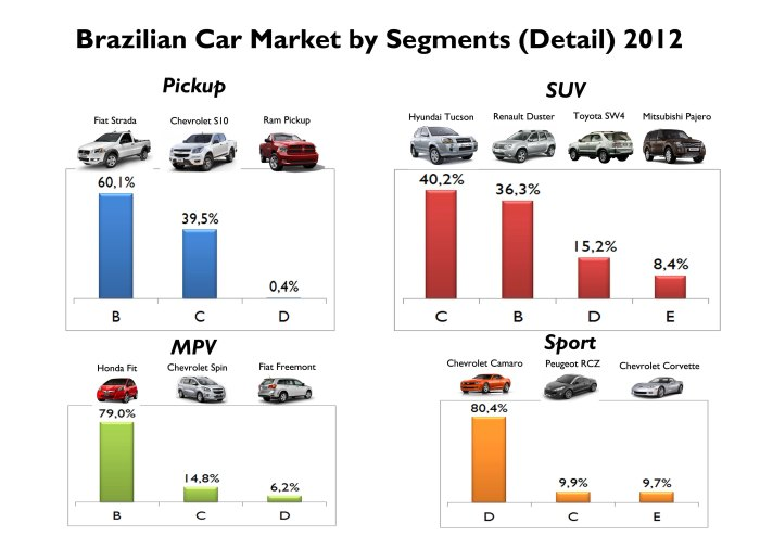 Detail for Pickup, SUV, MPV and Sport segments according to their size. Source: FGW Data Basis, FENABRAVE