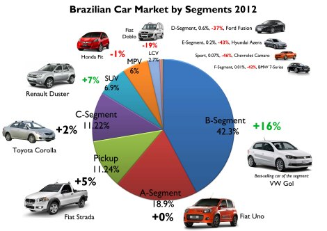 This figure shows the percentage of each segment, its variation compared to 2011 results, and the best-selling car of each segment. Notice that small cars count for 61% of the whole market. Notice also the marginal share big and luxury cars have. Source: FGW Data Basis, FENABRAVE