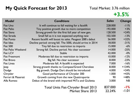 This forecast includes passenger, LCV and SUV only. Based on current economic situation and what's expected to come in the next months, Brazilian should be buying more cars with moderate growth as easy credit will continue to be available but IPI tax will have a moderate and negative impact. Fiat will rule again but will face some problems as no important all-new product is expected to be introduced in 2013. The Palio and Siena will do a good job but not as in 2013 because they will have more competition. The Uno will continue to fall waiting for a facelift. Alfa Romeo should start operations with marginal sales.