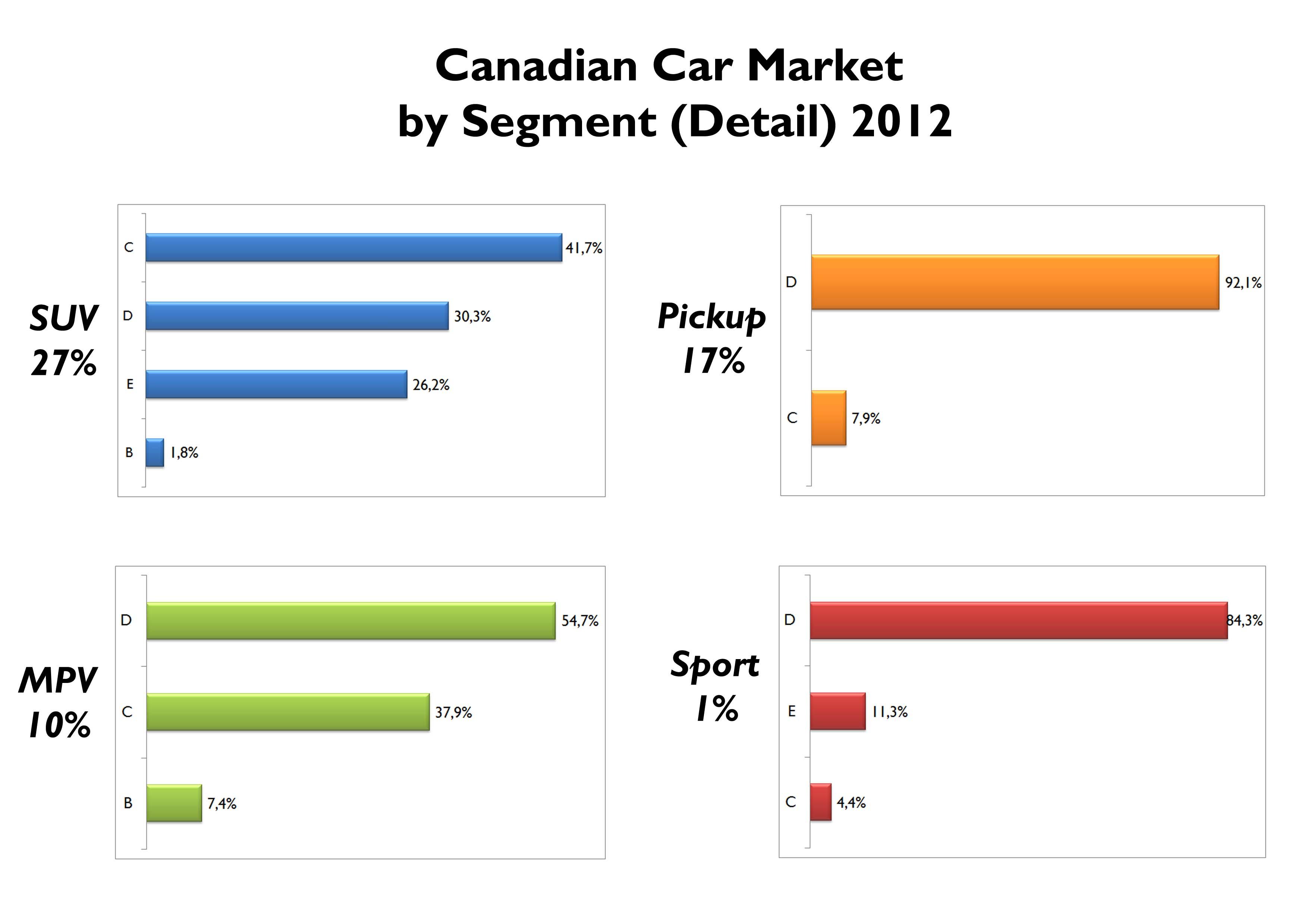 Hybrid Cars Market