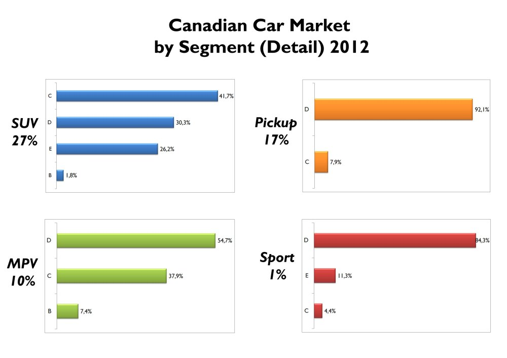 SUVs count for 27% of Canadian total sales. From them, 42% correspond to compact SUVs, while full size ones count for 26% of SUV total. That's the only difference compared to US market, because in Pickup, MPV and Sport segments, the proportion is very similar. Source: FGW Data Basis