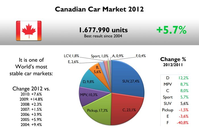 Since 2004, Canadian car market has moved between 1.4 and 1.6 million units/year. By segments, it is a mix of USA and Europe: SUV and Pickups, but compact cars are also popular there. Source: FGW Data Basis, Good Car Bad Car