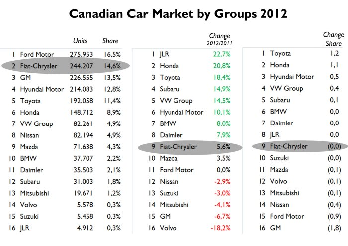 47% of total sales correspond to Detroit 3. The share among all auto groups is quite equaly distributed and there isn't a clear leader. Source: Good Car Bad Car