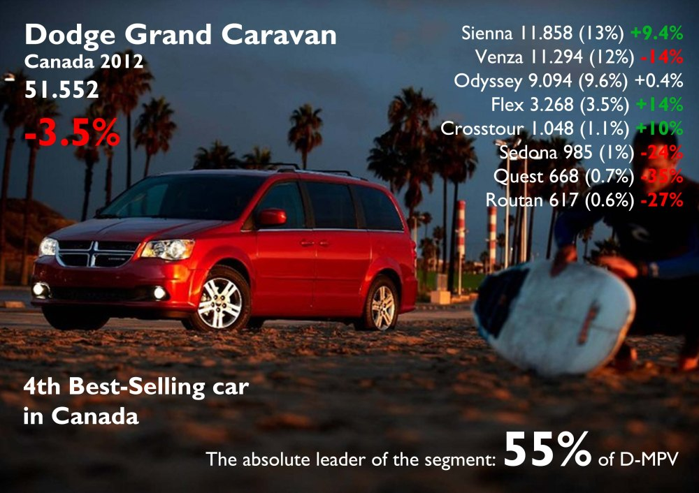 The VW Routan is made by Chrysler in Canada using the Grand Caravan base. Its sales are a complete disaster. Interesting to see how that brand does not always matter when buying a car. Source: FGW Data Basis, Good Car Bad Car