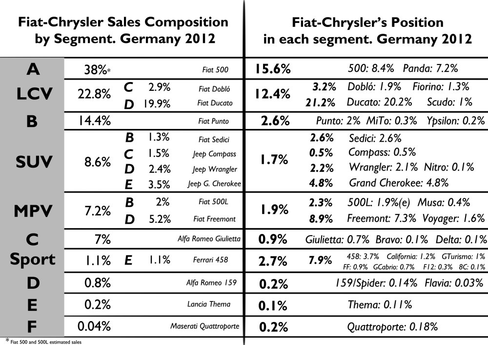 This figure shows Fiat-Chrysler's sales composition by segment and the position of the group in each segment. For better understanding, 22.8% of the group's sales correspond to LCV vehicles: 2.9% to C-LCV and 19.9% to D-LCV. The Doblo was the best-selling C-LCV, and the Ducato was the best-selling D-LCV. Then, in the second column, Fiat-Chrysler has 12.4% of total LCV sales in Germany: 3.2% in C-LCV (1.9% Doblo and 1.3% Fiorino), and 21.2% in D-LCV (20.2% Ducato and 1% Scudo). Notice that Fiat-Chrysler's sales in Germany are highly concentrated in small and large LCV cars. Regarding the position of the group in each segment, the Ducato is the better positioned model with 20.2% of share in its segment. The 500 and Panda are also well positioned, aswell as the Freemont and Grand Cherokee. Too bad for the C, D, E and F Segments. The group has more market share in Sport segment than in B-Segment. Source: FGW Data Basis