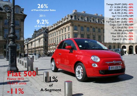 France is Fiat 500's 4th largest market in Europe. It was the only 3 door city car to increase its share in the segment, no matter its age. The arrival of VW Up! and Co. did not affect its sales but had a big effect on its competitors. Source: FGW Data Basis, www.bestsellingcarsblog.net