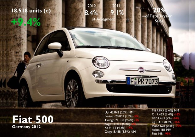 The 500 was the only of its segment (3 door A-Segment) to increase its registrations during 2012. All other competitors fell following the arrival of Up/Mii/Citigo. They caught some 500's market share. Germany was the third largest market for the 500 in Europe. Source:  FGW Data Basis, www.bestsellingcarsblog.net,