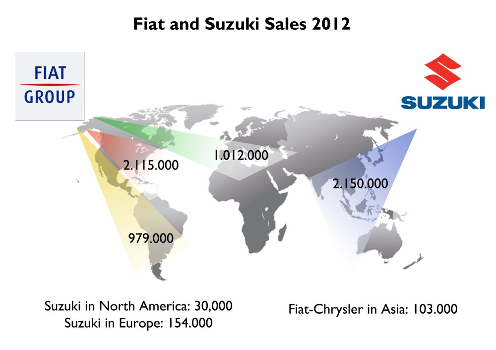 Fiat and Suzuki