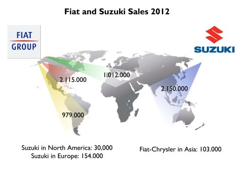 Fiat and Suzuki