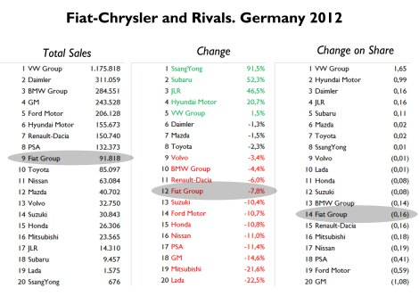 Fiat-Chrysler's position is some how in the middle of all car makers. It lost less market share than all its main competitors from France and Germany (except for VW). Source: www.bestsellingcarsblog.net