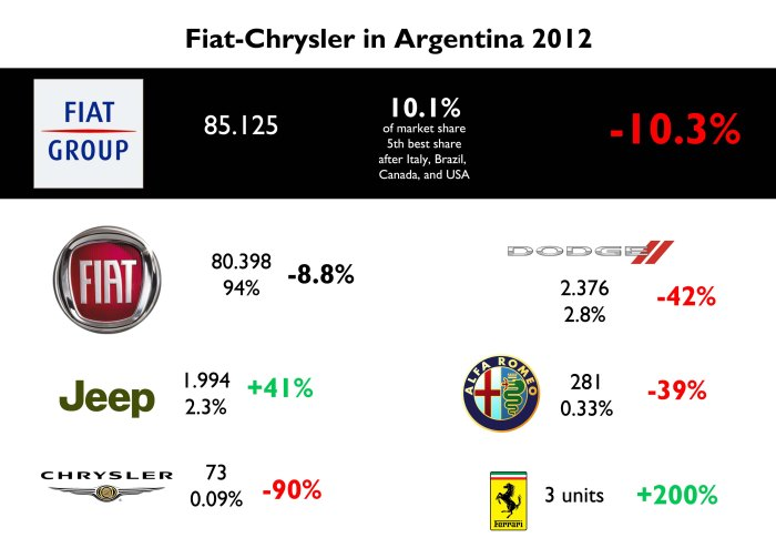 Argentina's share was the group's 5th best. The fall on sales last year is explained by the fall of Fiat Uno and Siena. Dodge and Chrysler run out of competitive products to offer, while Jeep jumps because of the rise of SUV segment. Alfa Romeo offers very expensive cars. Source: FGW Data Basis. Autoblog Argentina