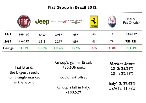 Fiat brand counts for 99% of the group's sales in Brazil. However Chrysler brands have an enormous potential. Alfa Romeo should join them in 2013. Source: FGW Data Basis