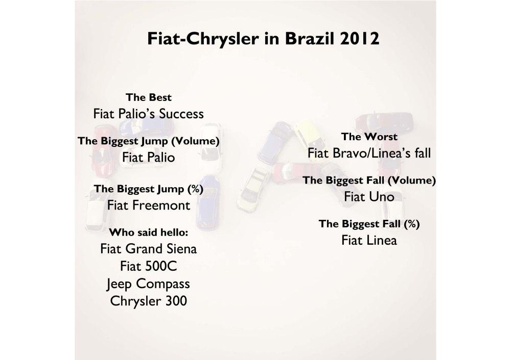 Fiat-Chrysler in Brazil 2012