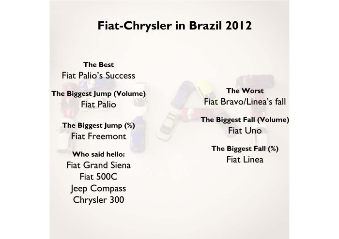Fiat-Chrysler in Brazil 2012
