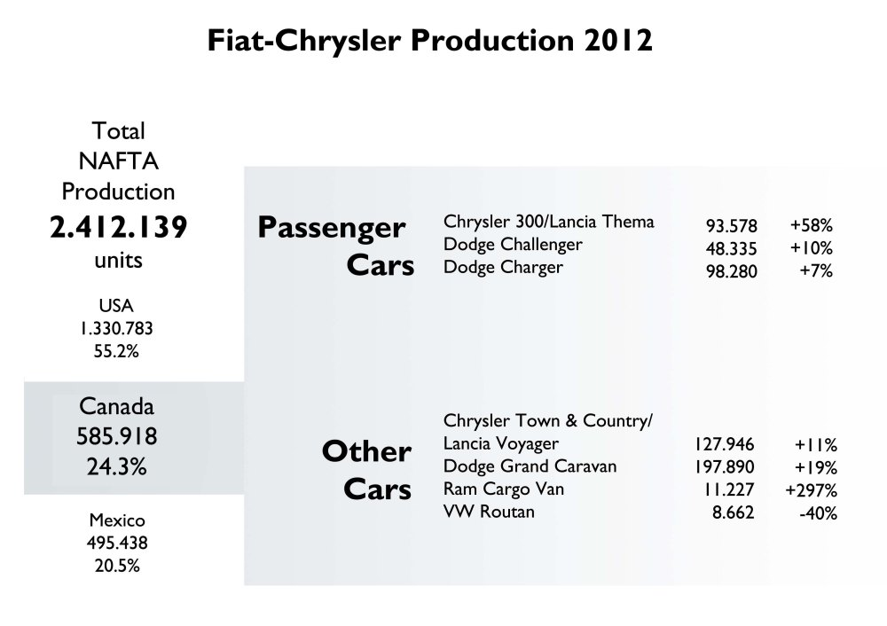 All models production increased last year. Only the Routan, the minivan made for VW, dropped. All these minivans, which at the end are all the same car, count for 59% of Chrysler production in Canada. Thanks to Domenico Di Cintio from Autoitalian for the information.