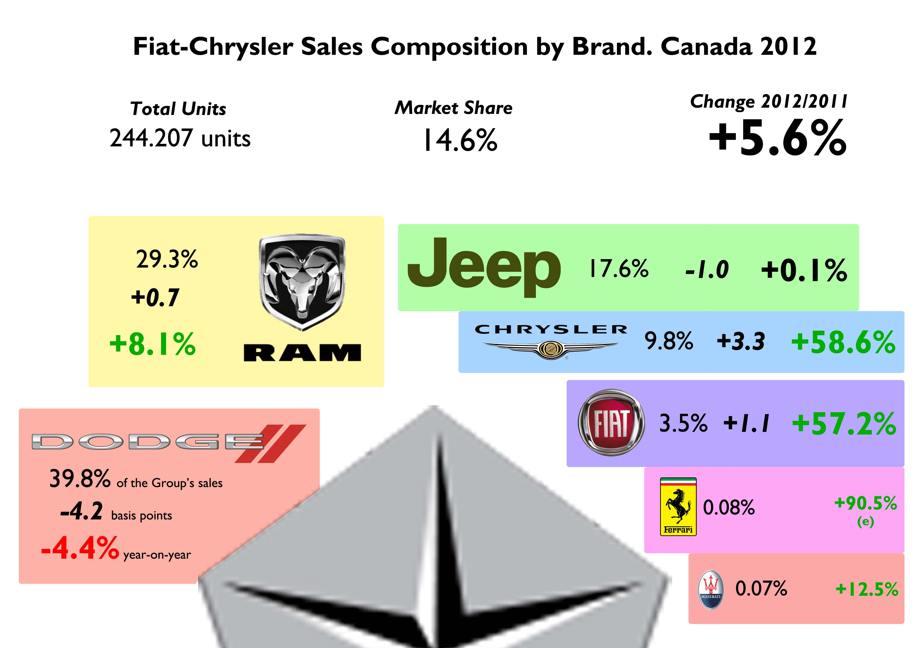 Fiat chrysler s share was among the best in the world just behind italy and