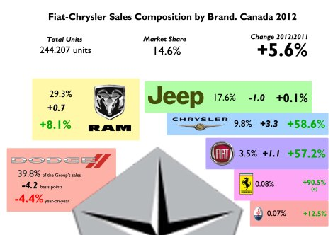 Fiat-Chrysler's share was among the best in the world, just behind Italy and Brazil, and ahead of USA. It is not the case for growth result, which is not as good as what happened in USA. Dodge counts for 40% of sales (in USA it counts for 32%)  and was the main reason of the tiny growth of the group. Jeep did not grow but is still a reference in SUV segment. Very good for Chrysler brand with only 3 products. Source: Good Car Bad Car