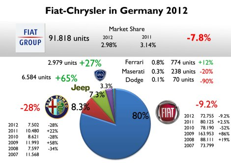 The group lost market share in 2012 but its sales are more or less in the same level of the last years. It could be said that total sales are stable in Germany, except for Alfa Romeo. Source: KBA Statistik, www.carsitaly.net