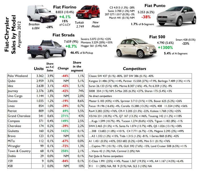 Very good for the 500 and Jeep range. The Punto falls because of its age but the facelift should help it in 2013. Source: FGW Data Basis, Autoblog Argentina