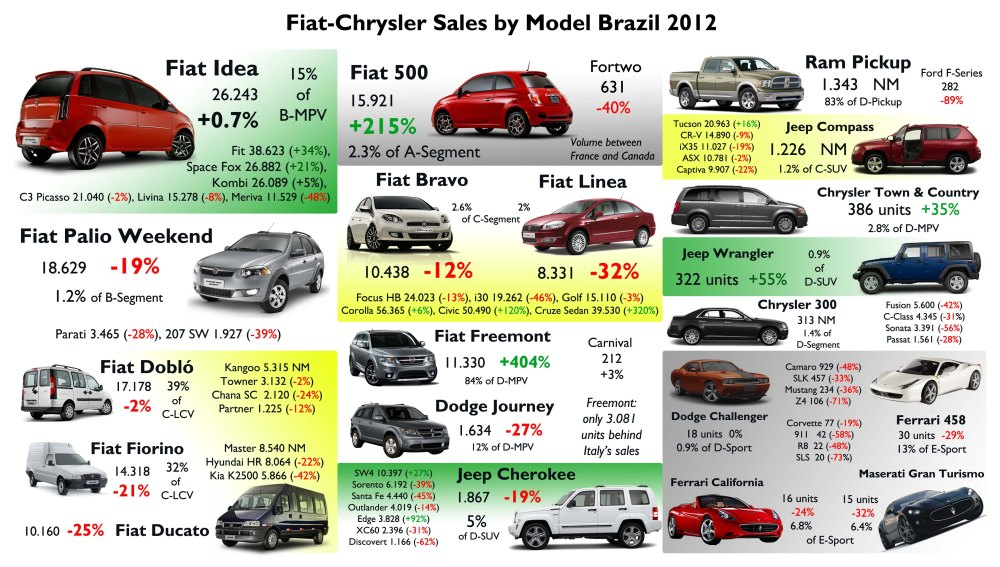 The Freemont, 500, and Chrysler's new products had awesome performance and debut. Too bad for C-Segment, LCV and Sport. Source: FGW Data Basis, FENABRAVE