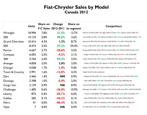The 500 is now Fiat-Chrysler 7th best-seller car and is ahead of other important products such as Chrysler 300 and Dodge Avenger. In 2012, 26% of its sales corresponded to the cabrio version. Poor performance in C-Segment with the 200 (that a record year) and the Dart. The Grand Cherokee was surpassed by Ford Explorer. Source: FGW Data Basis, Good Car Bad Car