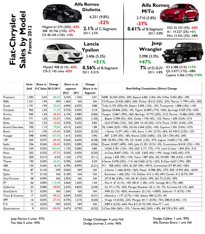 France is a very important market for Alfa Romeos and Lancias. The Giulietta counted for 10% of the group sales but was down a shocking 32%, a bit less than its brother the MiTo, down 37%. They are both very far away from their direct rivals. The Ypsilon and Wrangler did a wonderful job but their volume is still low. Source: FGW Data Basis, www.bestsellingcarsblog.net